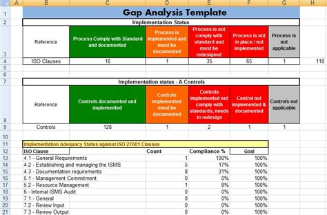 project management gap analysis template excel project