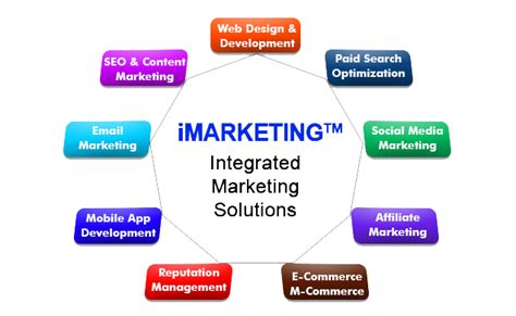 Marketing And Advertising Company by San Diego Marketing Web Development Company