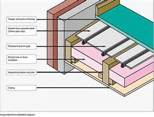 Floor Joist Span Table Deck by Under Floor Heating System For Suspended Floors