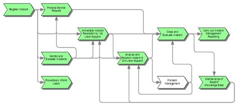help desk escalation process workflow diagram wiki choice image how to guide and refrence