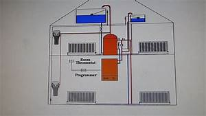 How To Identify What Heating System You Have  In The Uk