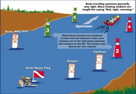 Boating Signs And Buoys by Buoys And Markers