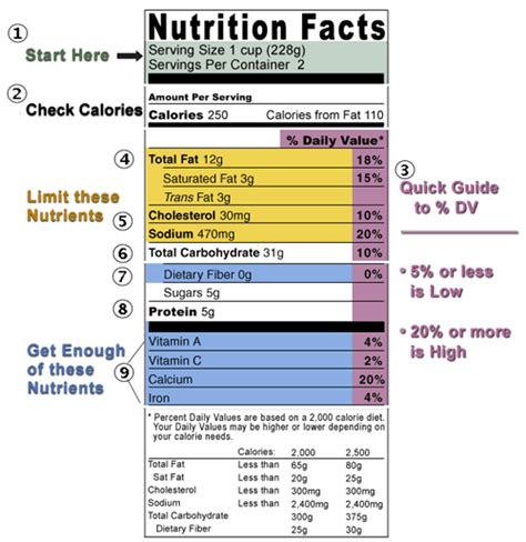 label cuisine reading food labels understanding food label facts parts