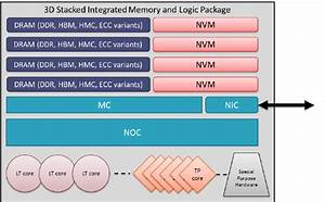 Notional Diagram Of Node Architecture For Future Extreme