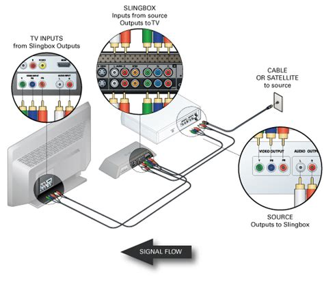 slingbox wiring diagram slingbox com fixing quot no video signal quot problems with