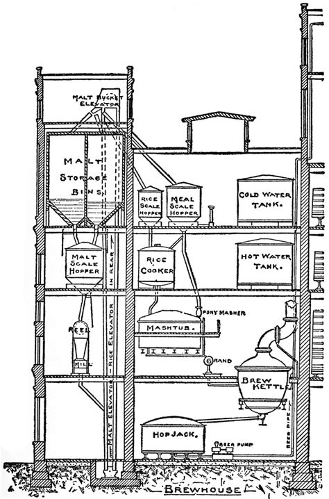 Plumbing Diagram For Brewing by Brewery Diagram Clipart Etc