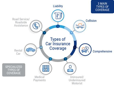 Last week we talked about the different types of military life insurance coverage options available to you. What Does Car Insurance Cover? - Neto Insurance Agency