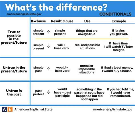 Conditionals  English Grammar  Materials For Learning English