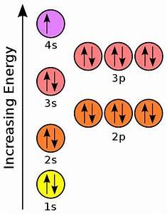 File Orbital Representation Diagram Potassium