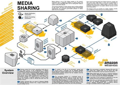 aws reference architecture  media sharing diagram