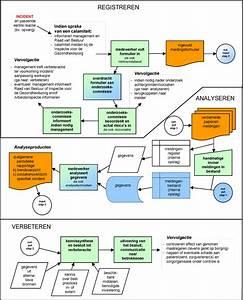 Visgraatdiagram maken in excel