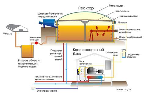 Производители биогазовых установок – список производств в России