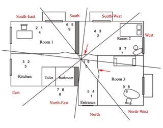 feng shui chambre orientation lit une recherche particulière qu 39 est ce qu 39 un appartement