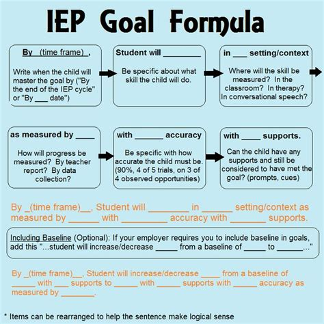 63 best slp iep goals images on speech 909 | 9cd4a71647163fe2eee5f1e272c119af preschool special education writing goals