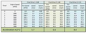Will Gear  Axle Ratios Make Any Difference To Acceleration