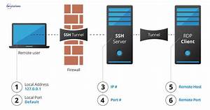 How To Configure Ssh Tunnel In Remote Desktop Manager