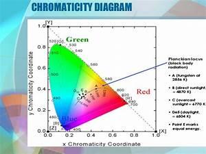 3 12 C Hromaticity Diagram