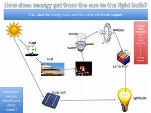Energy Transfers In Electricity Generation By Clairephilly
