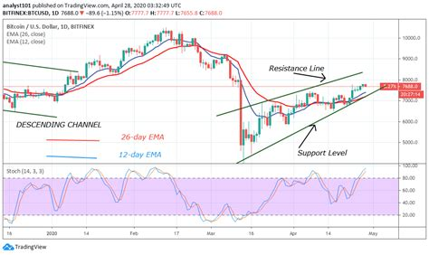Bitcoin has been in a bullish trend in the recent past, and this trend seems to be intact even now. Bitcoin Price Prediction: BTC/USD Is Retracing Fails to Push Above $8,000 Resistance - iCryptous ...