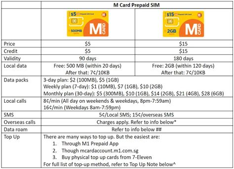 List of all singapore prepaid credit cards with card features, fees and a link to card website. Best Singapore Prepaid SIM Card for Travellers in 2019 - trevallog