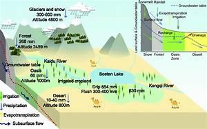 Sketch Of Hydrologic Cycle In Kaidu