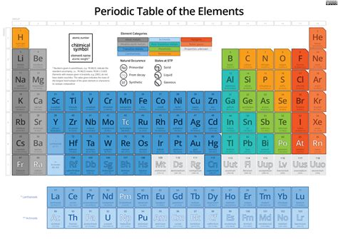 periodic table of elements chart training the musical brain