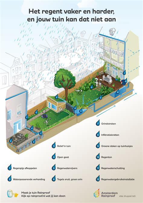 rainproof tuin infographic de rainproof tuin