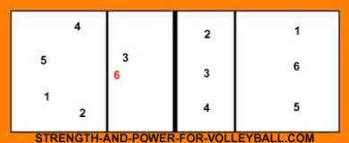 Volleyball Rotation, Setter Overlap