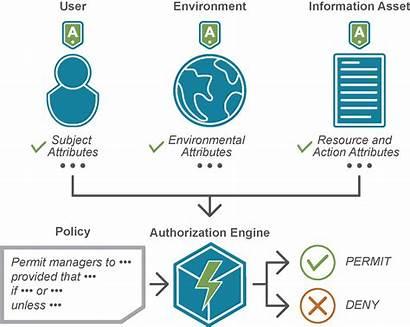 Access Control Attribute Based Abac Authorization Axiomatics