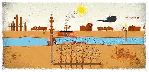 pollution des nappes phreatiques 28 images natur 235 mwelt simulation de probl 232 mes