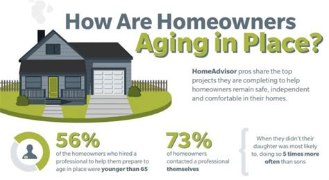 aging  place survey report homeadvisor insights forum