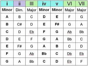 The Chord Guide  Pt Iii  U2013 Chord Progressions