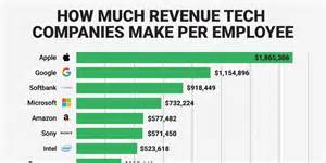 How Many Years Of Work Do You Put On A Resume by See How Much Tech Giants Like Apple And Make Per