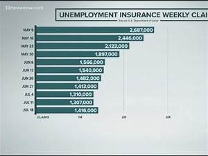 Virginia U0026 39 S Unemployment Trust Fund Will Soon Be Out Of