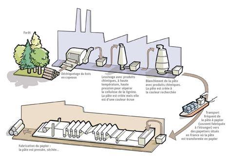 fabrication de la pate a papier fabrication du papier la production de p 226 te 224 papier dossier