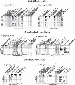 Stratigraphic Diagrams Of The Most Common Diatom Taxa  The Years 1850