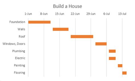 Simple Gantt Chart Template Excel 2010 by Gantt Chart In Excel Easy Excel Tutorial