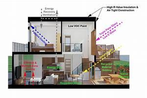 Sustainable House Design 21 Ideas  U00b7 Fontan Architecture