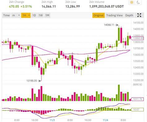 Suivre l'évolution du cours du bitcoin sv (bsv) sur graphique en direct et historique. Le cours Bitcoin BTC reteste les 14 000 dollars sur fond d'élection présidentielle américaine ...