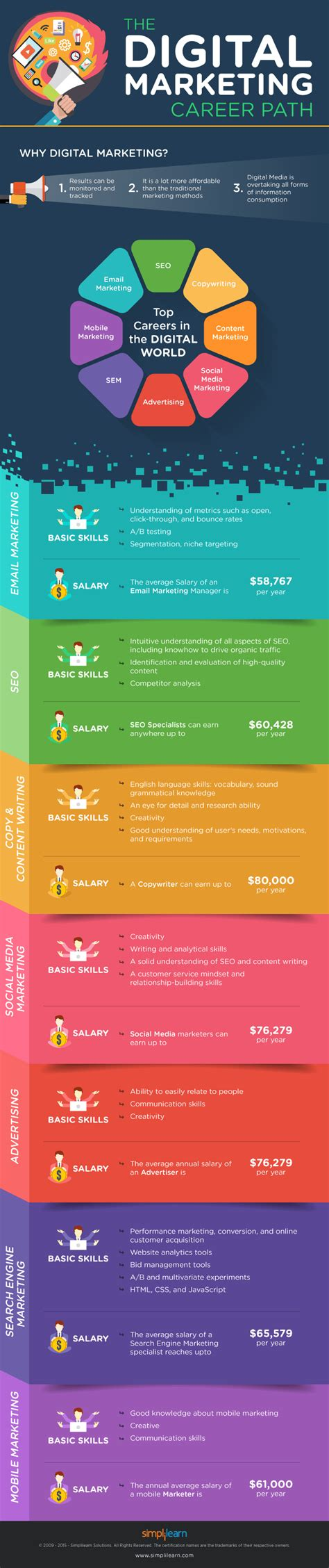 11703 career path infographic how to launch a stellar career in digital marketing