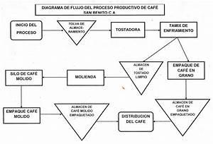 Cafe  U0026quot San Benito U0026quot   Diagrama De Flujo Del Proceso