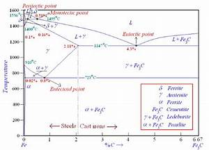 Discuss The Allotrophic Modifications Of Pure Iron