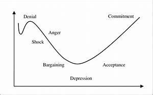 Managing Resistance To Change Diagram