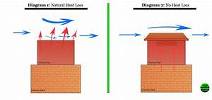 How To Prevent Chimney Heat Loss