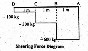 sfd and bmd for cantilever beams With when we compute the shear and bending moment for cantilever beams it