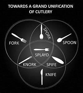 El Sporf  Un Cubierto Que Mezcla Cuchillo  Tenedor Y