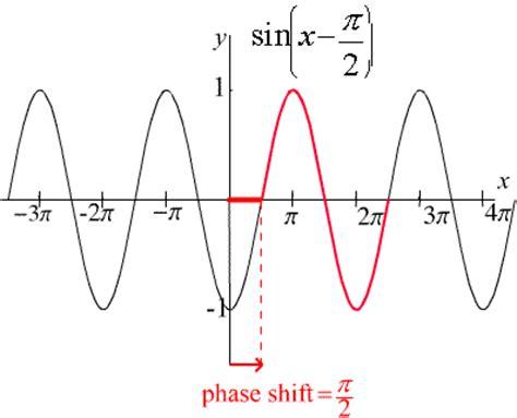 define period amplitude  phase shift mathematics