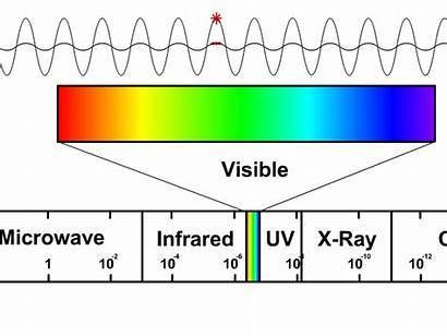Waves Spectrum Electromagnetic Visible Em Physics Different