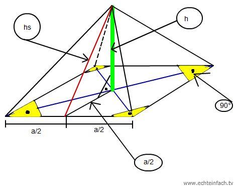 thema geometrie berechne hs  und  einer quadratischen
