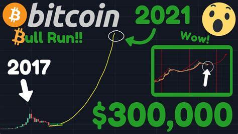 bitcoin      chart    watching